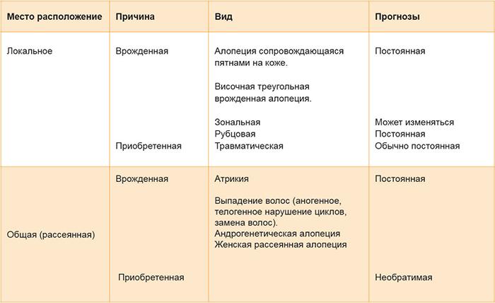 Классификация алопеции